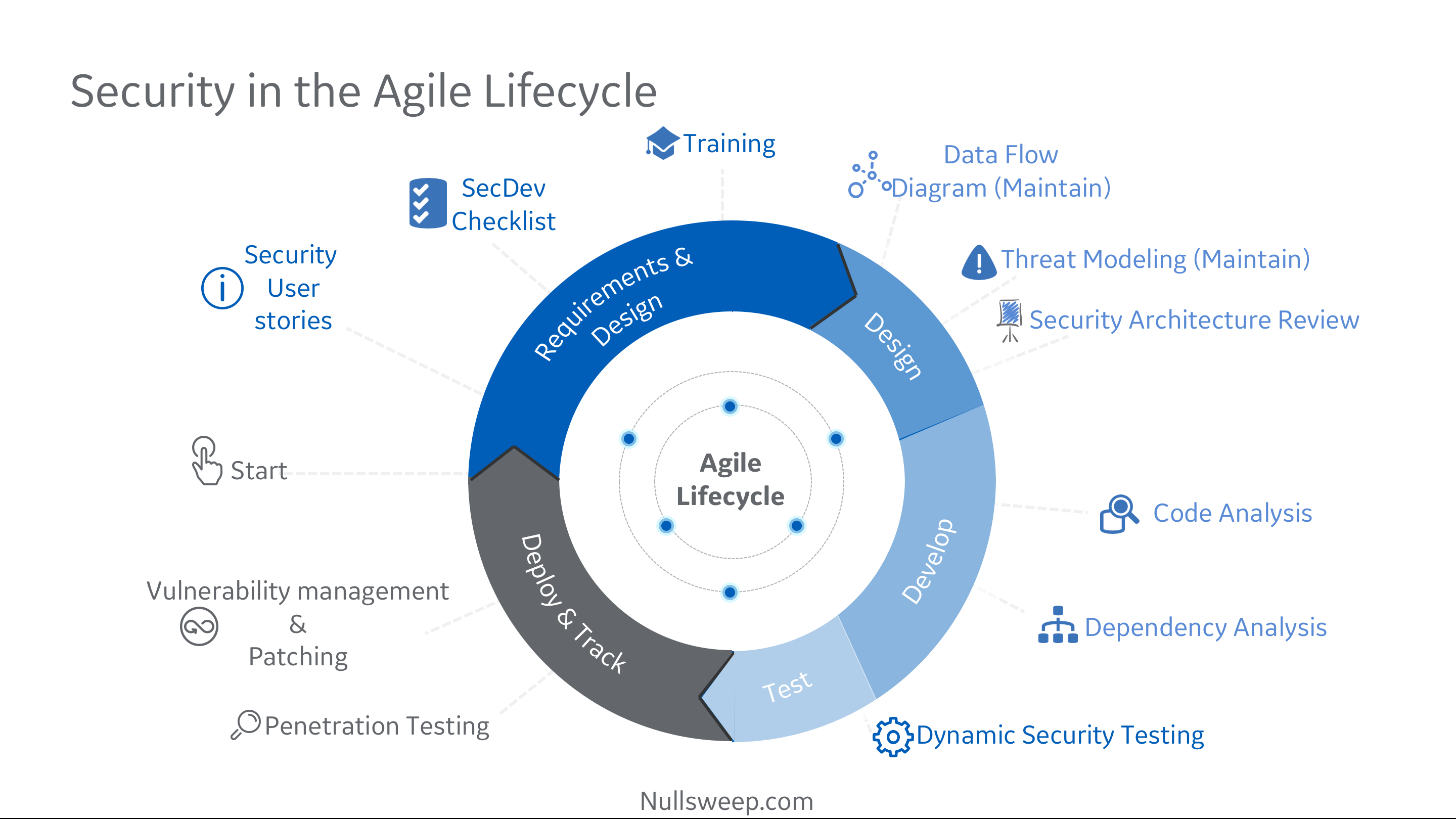 The Comprehensive Guide to Agile Project Management ...  |Agile Diagram